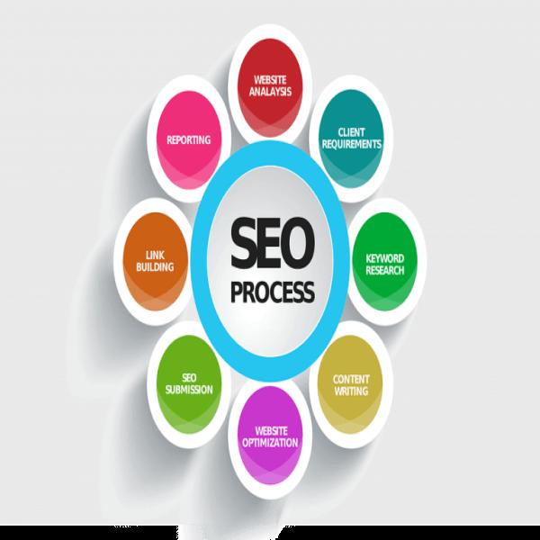 SEO ve Google Reklamları